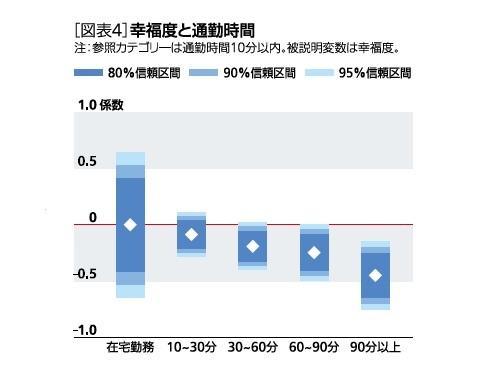 [図表4]幸福度と通勤時間
