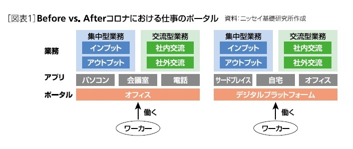 [図表1]Before vs Afterコロナにおける仕事のポータル
