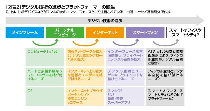 [図表2]デジタル技術の進歩とプラットフォーマーの誕生