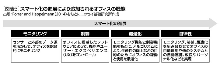 [図表3]スマート化の進展により追加されるオフィスの機能