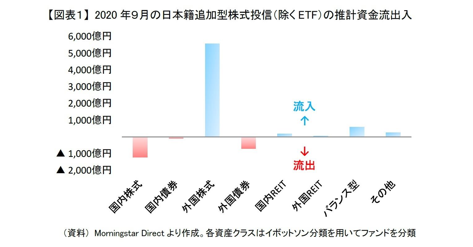 【図表1】 2020年9月の日本籍追加型株式投信(除くETF)の推計資金流出入