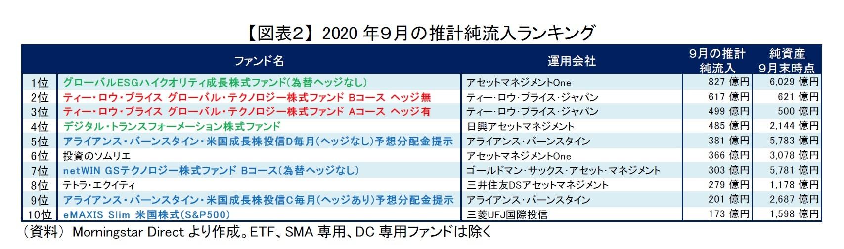 【図表2】 2020年9月の推計純流入ランキング