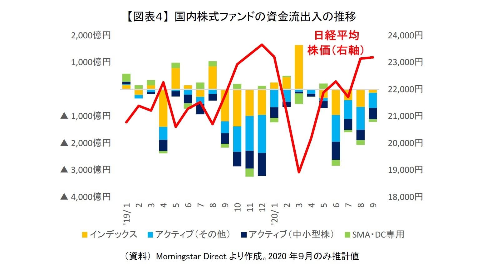 【図表4】 国内株式ファンドの資金流出入の推移