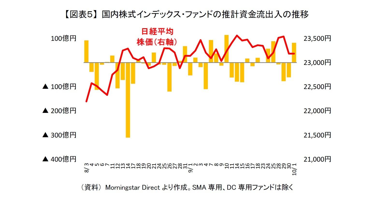 【図表5】 国内株式インデックス・ファンドの推計資金流出入の推移