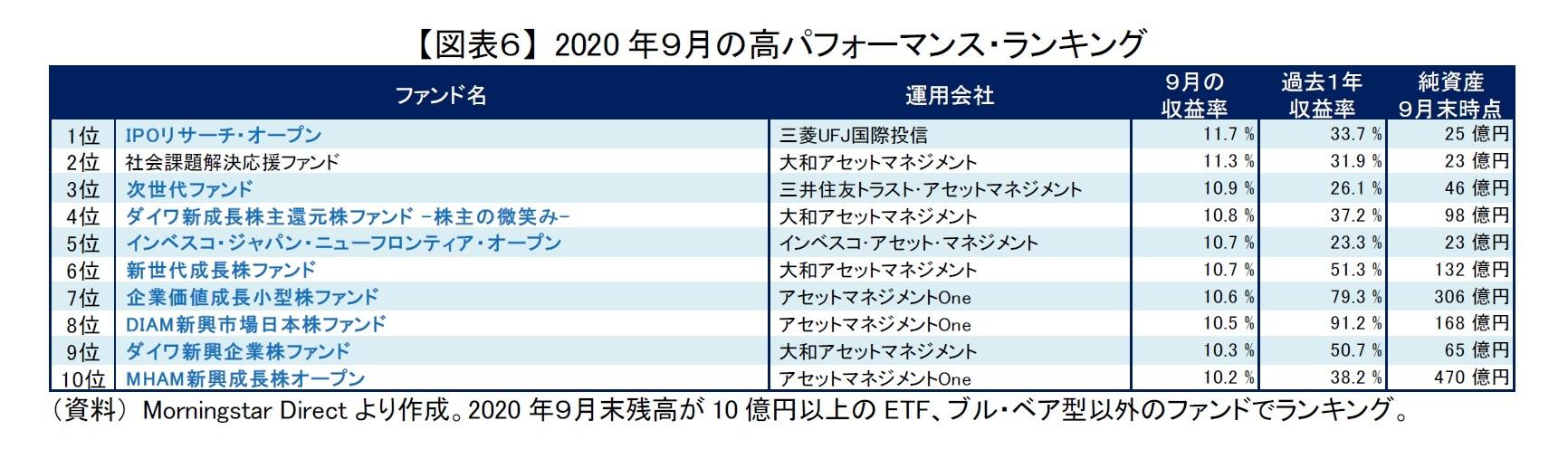 【図表6】 2020年9月の高パフォーマンス・ランキング