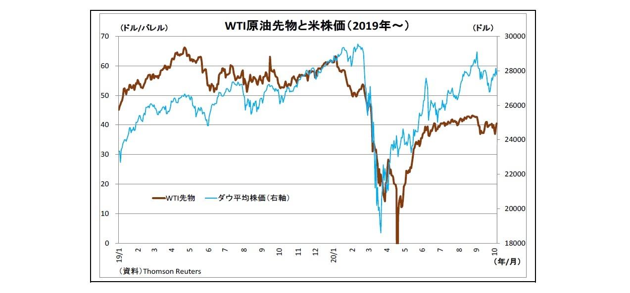 WTI原油先物と米株価(2019年~)
