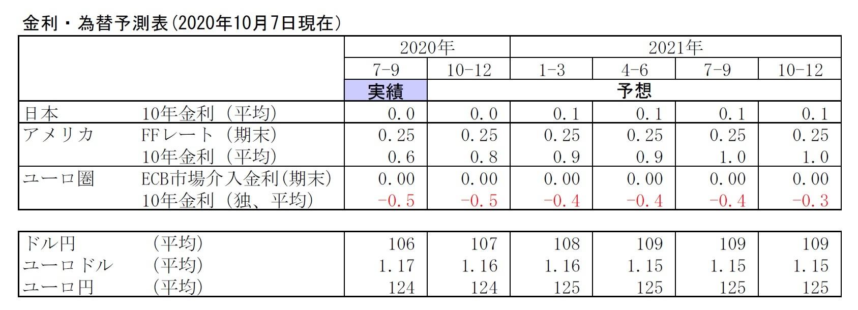金利・為替予測表(2020年10月7日現在)