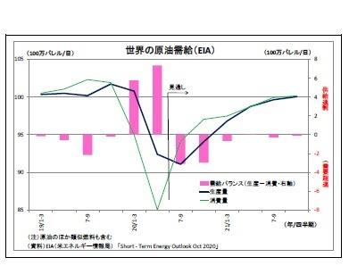 世界の原油需給(EIA)