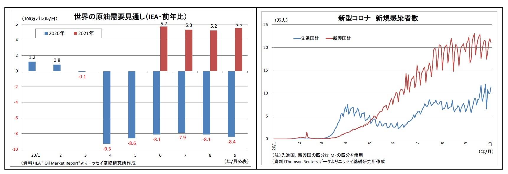 世界の原油需要見通し(IEA・前年比)/新型コロナ新規感染者数