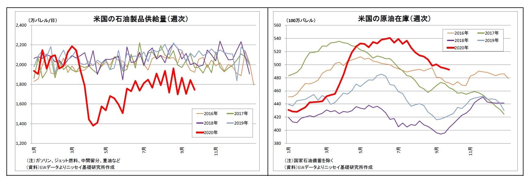 米国の石油製品供給量(週次)/米国の原油在庫(週次)