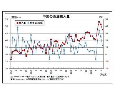 中国の原油輸入量