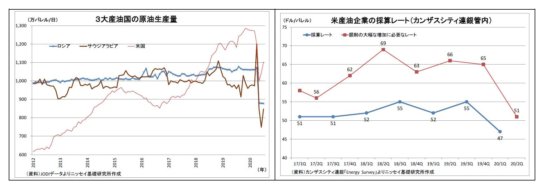 3大産油国の原油生産量/米産油企業の採算レート(カンザスシティ連銀管内)