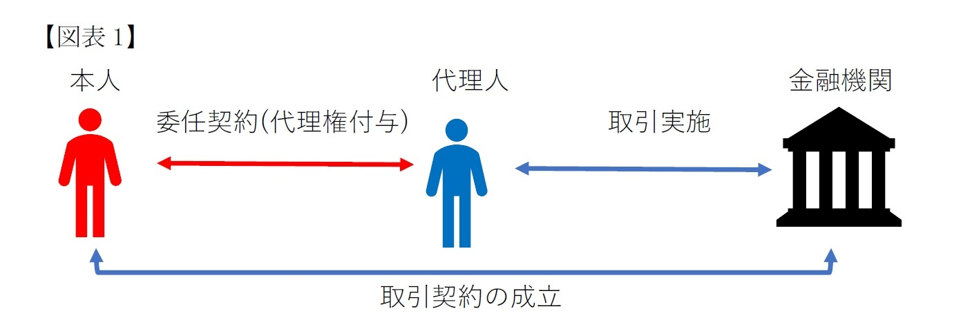 (図表1)任意代理制度
