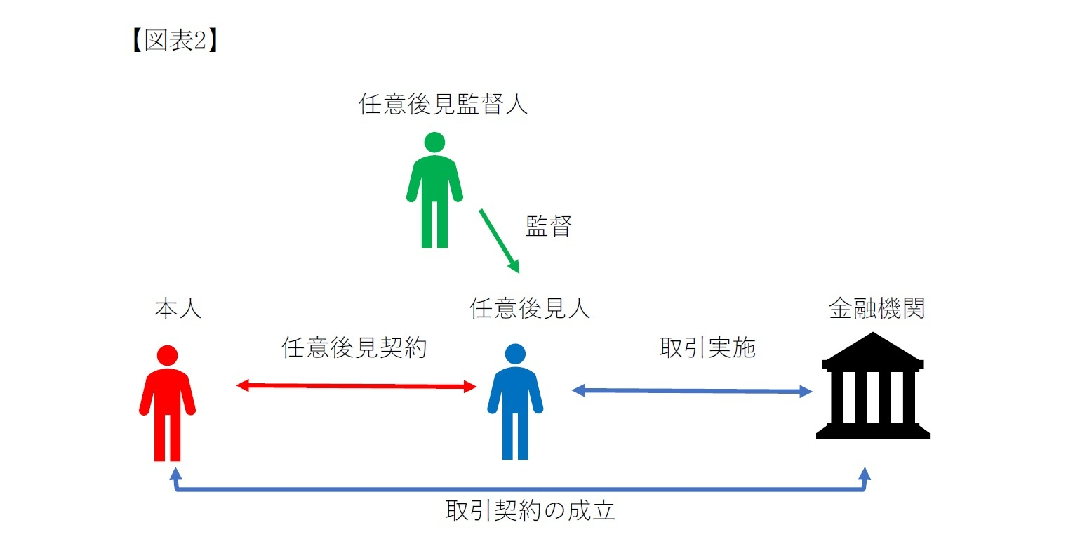 (図表2)任意後見制度の構造