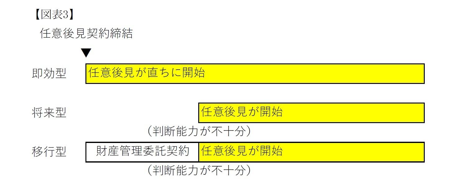 (図表3)即効型・将来型・移行型
