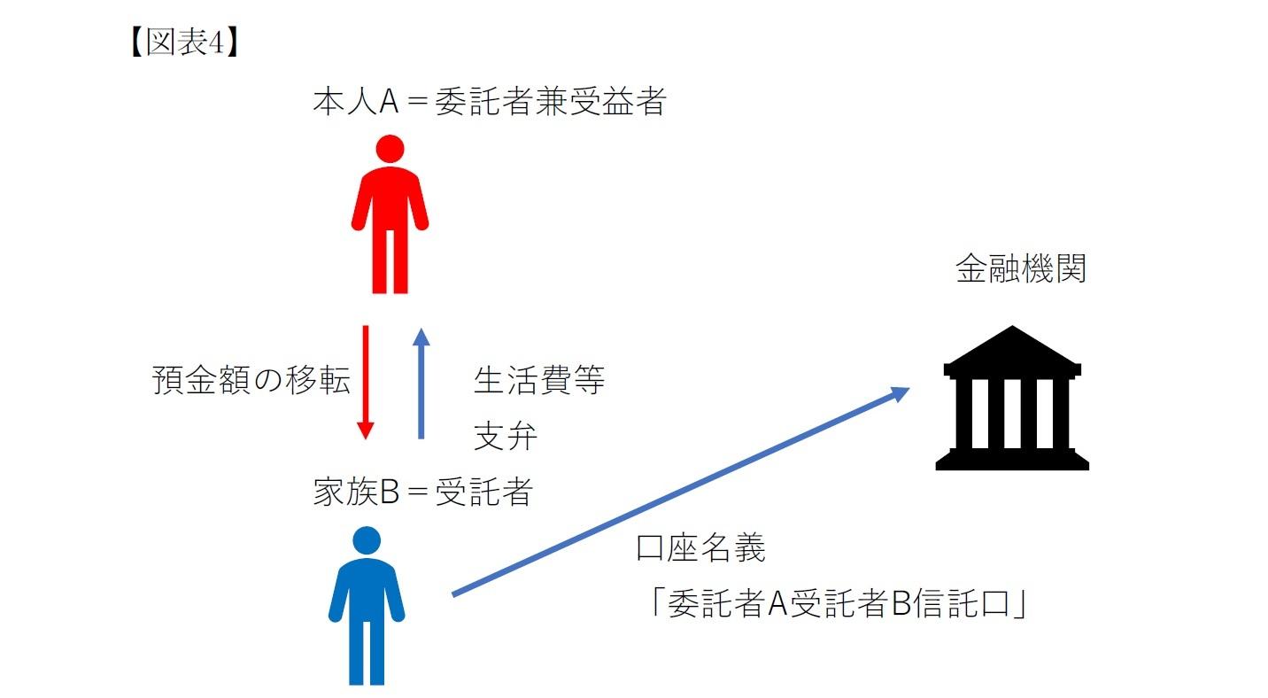 (図表4)民事信託制度の構造