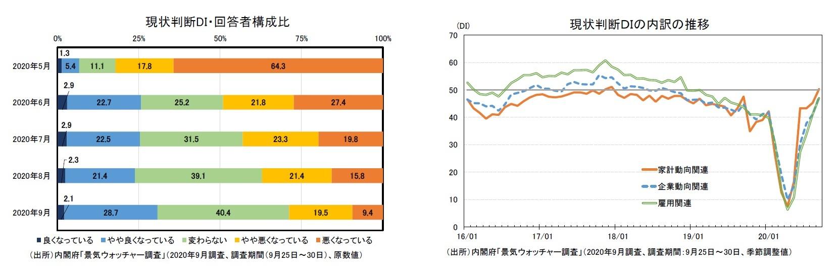 現状判断DI・回答者構成比/現状判断DIの内訳の推移