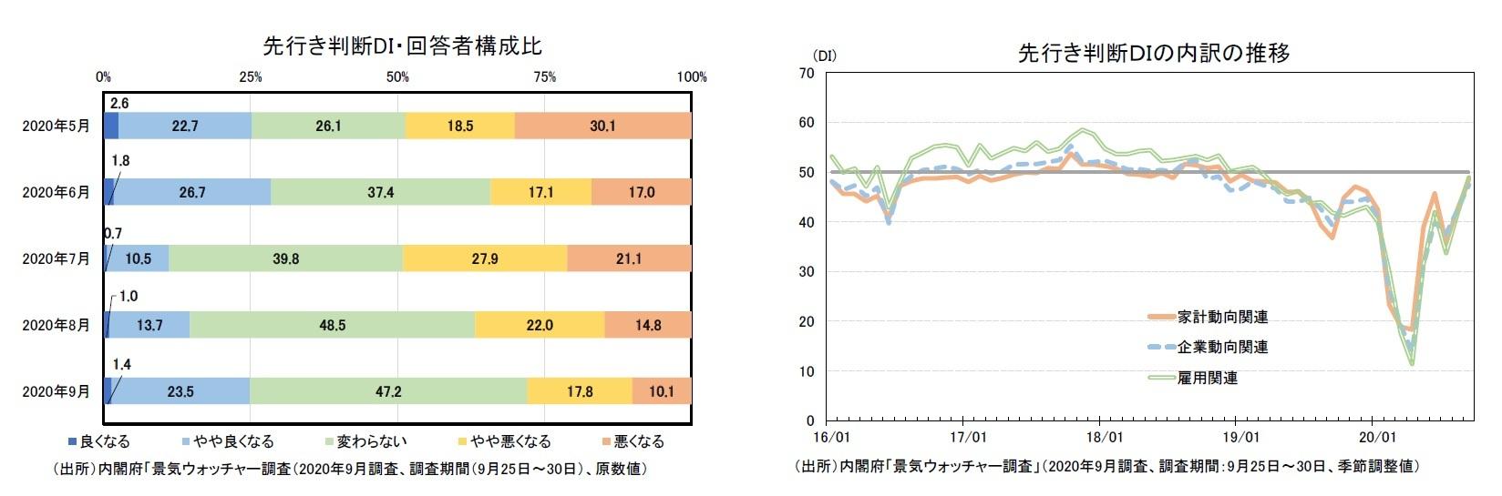 先行き判断DI・回答者構成比/先行き判断DIの内訳の推移