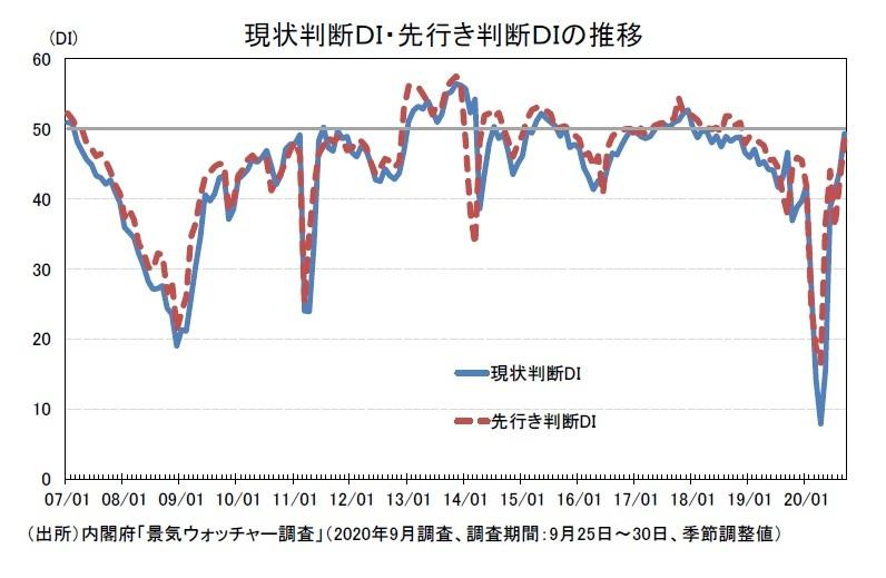 景気ウォッチャー調査(20年9月)~現状判断DIは5か月連続改善 ...