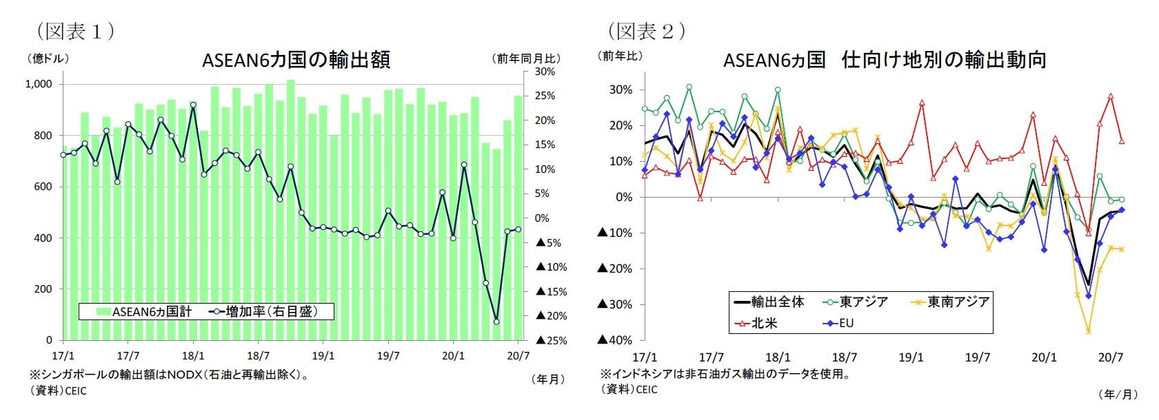 (図表1)ASEAN6カ国の輸出額/(図表2)ASEAN6ヵ国仕向け地別の輸出動向