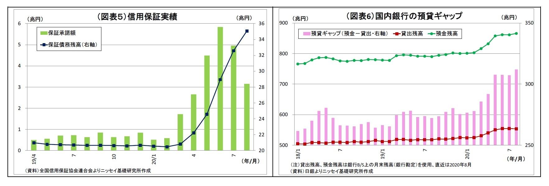 (図表5)信用保証実績/(図表6)国内銀行の預貸ギャップ