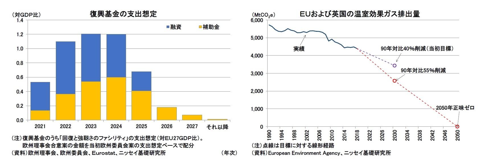 復興基金の支出想定/EUおよび英国の温室効果ガス排出量