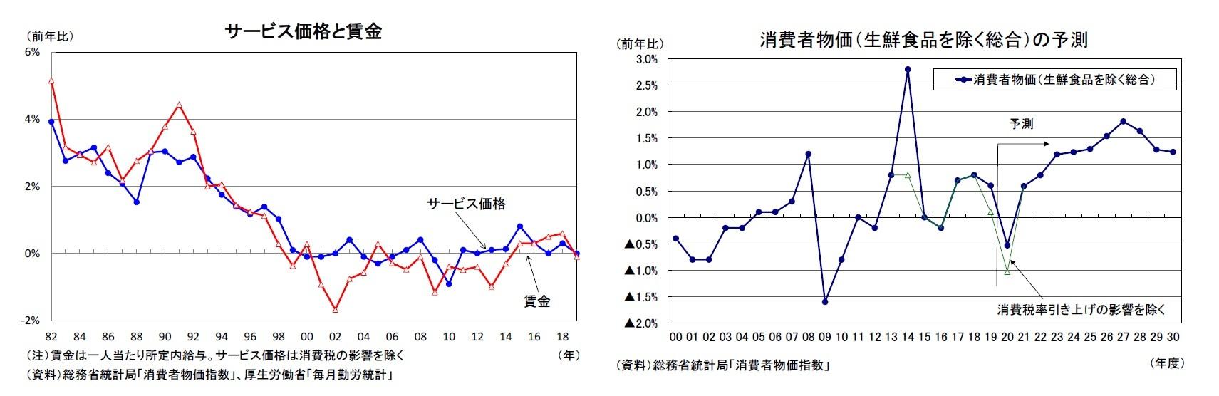 サービス価格と賃金/消費者物価(生鮮食品を除く総合)の予測