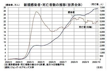 新規感染者・死亡者数の推移(世界全体)