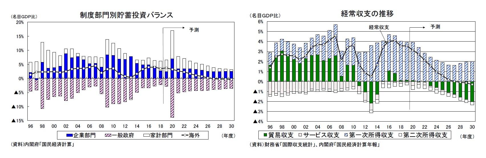 制度部門別貯蓄投資バランス/経常収支の推移
