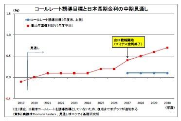 コールレート誘導目標と日本長期金利の中期見通し