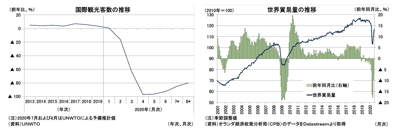 国際観光客数の推移/世界貿易量の推移