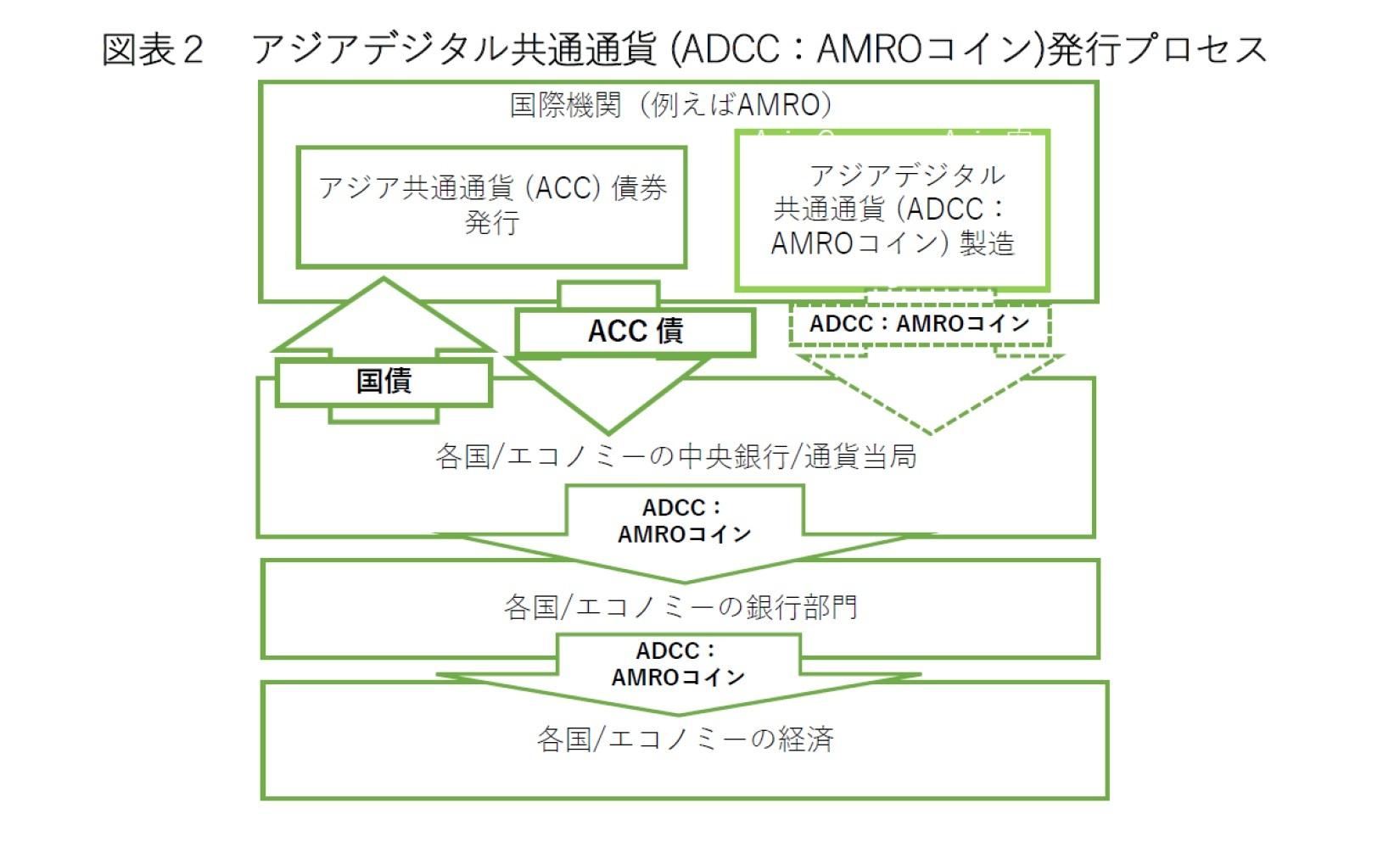 図2:アジアデジタル共通通貨(ADCC:AMROコイン)発行プロセス