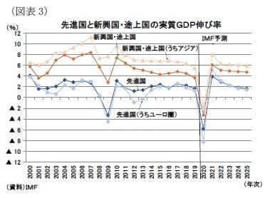 (図表3)先進国と新興国・途上国の実質GDP伸び率
