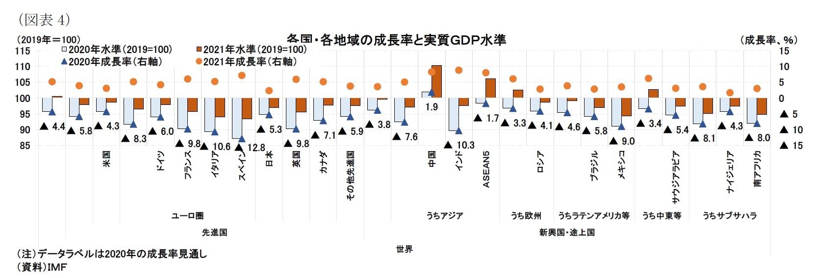 (図表4)各国・各地域の成長率と実質GDP水準