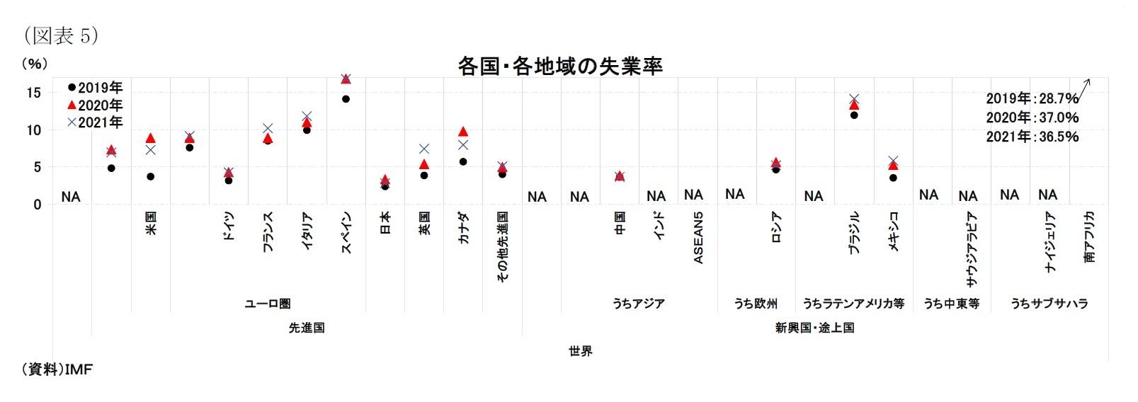 (図表5)各国・各地域の失業率