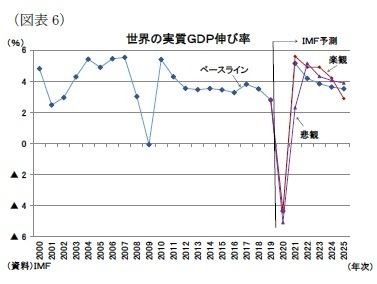 (図表6)世界の実質GDP伸び率