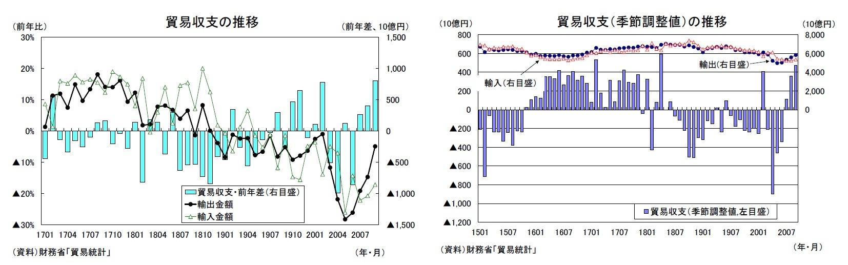 貿易収支の推移/貿易収支(季節調整値)の推移