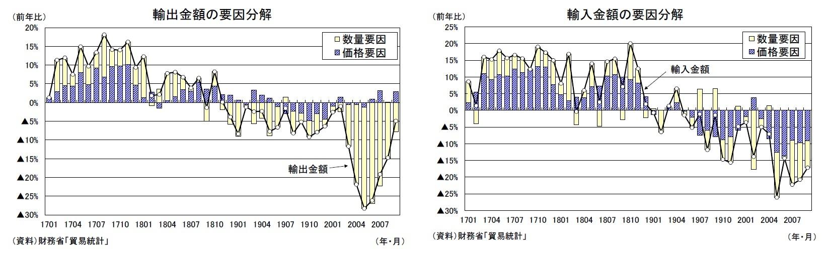 輸出金額の要因分解/輸入金額の要因分解