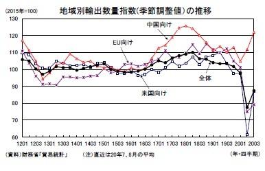 地域別輸出数量指数(季節調整値)の推移