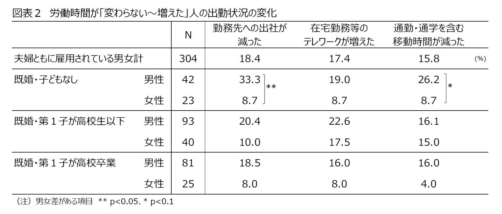 図表2 労働時間が「変わらない~増えた」人の出勤状況の変化