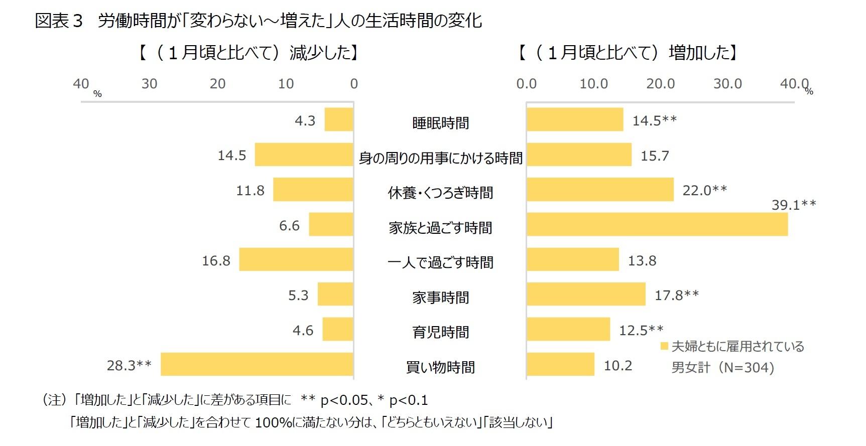 図表3 労働時間が「変わらない~増えた」人の生活時間の変化