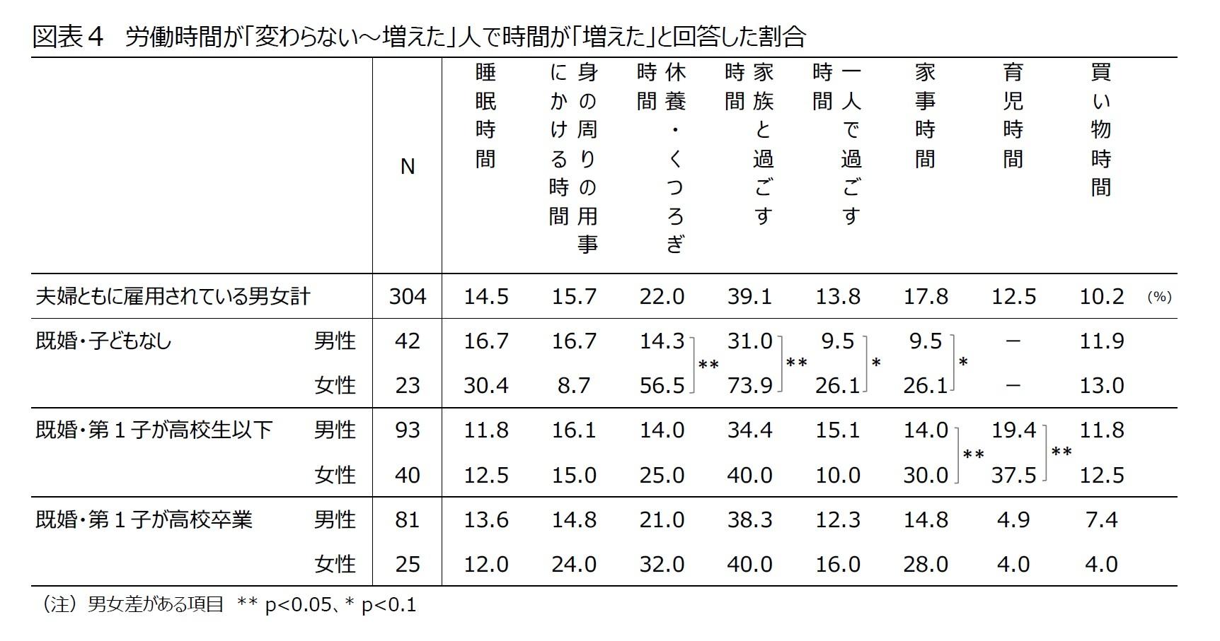 図表4 労働時間が「変わらない~増えた」人で時間が「増えた」と回答した割合