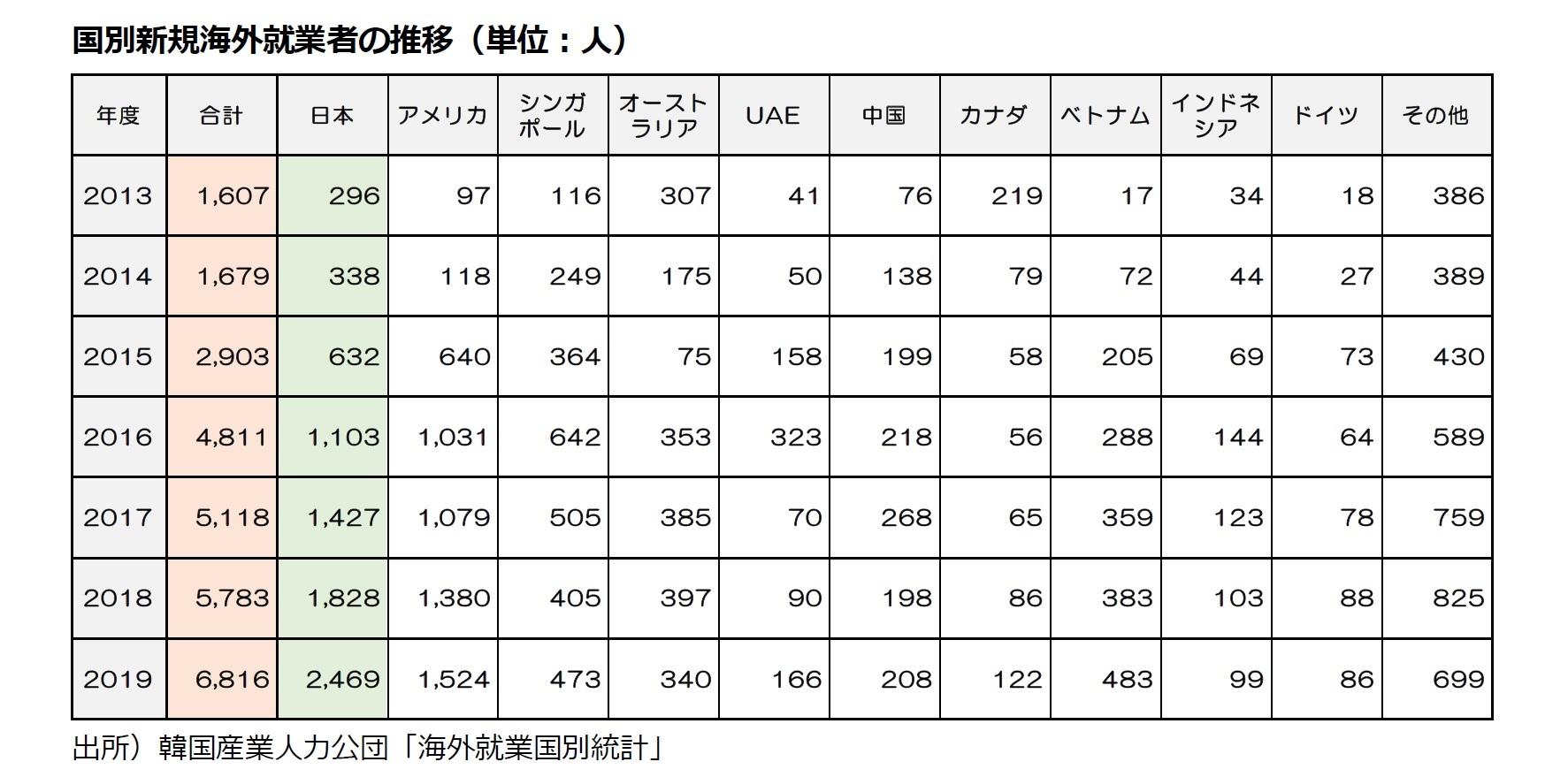 国別新規海外就業者の推移(単位:人)