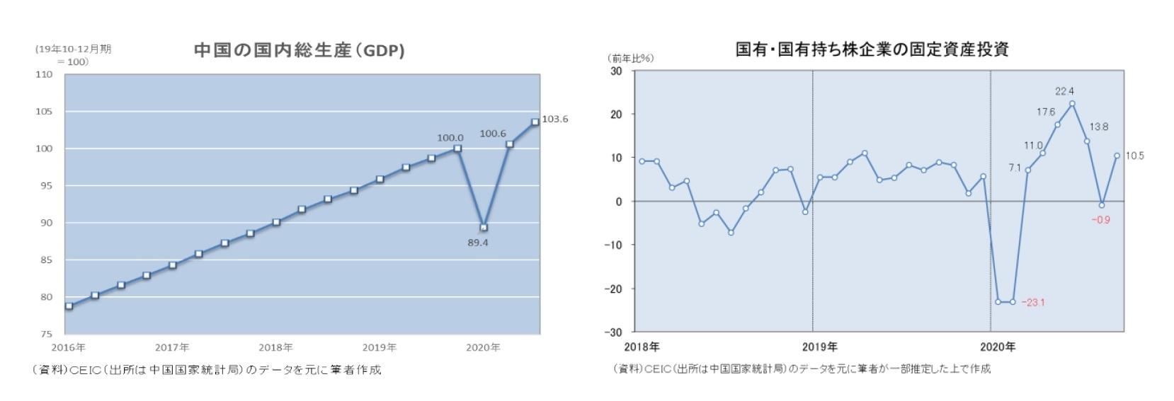 中国の国内総生産(GDP)/国有・国有持ち株企業の固定資産投資