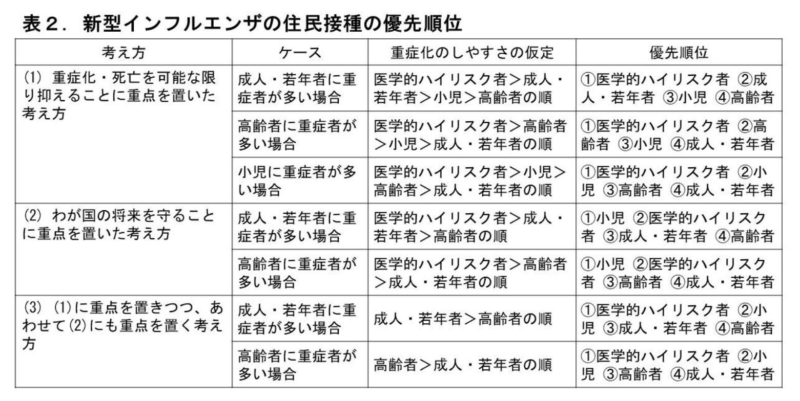 表2.新型インフルエンザの住民接種の優先順位