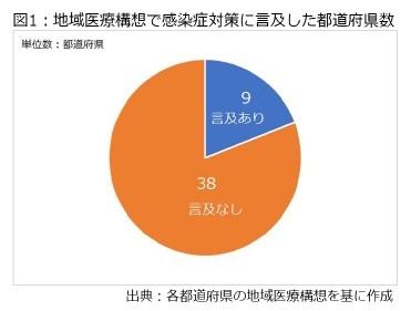 図1:地域医療構想で感染症対策に言及した都道府県数