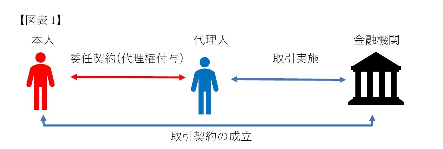 【図表1】任意代理とは