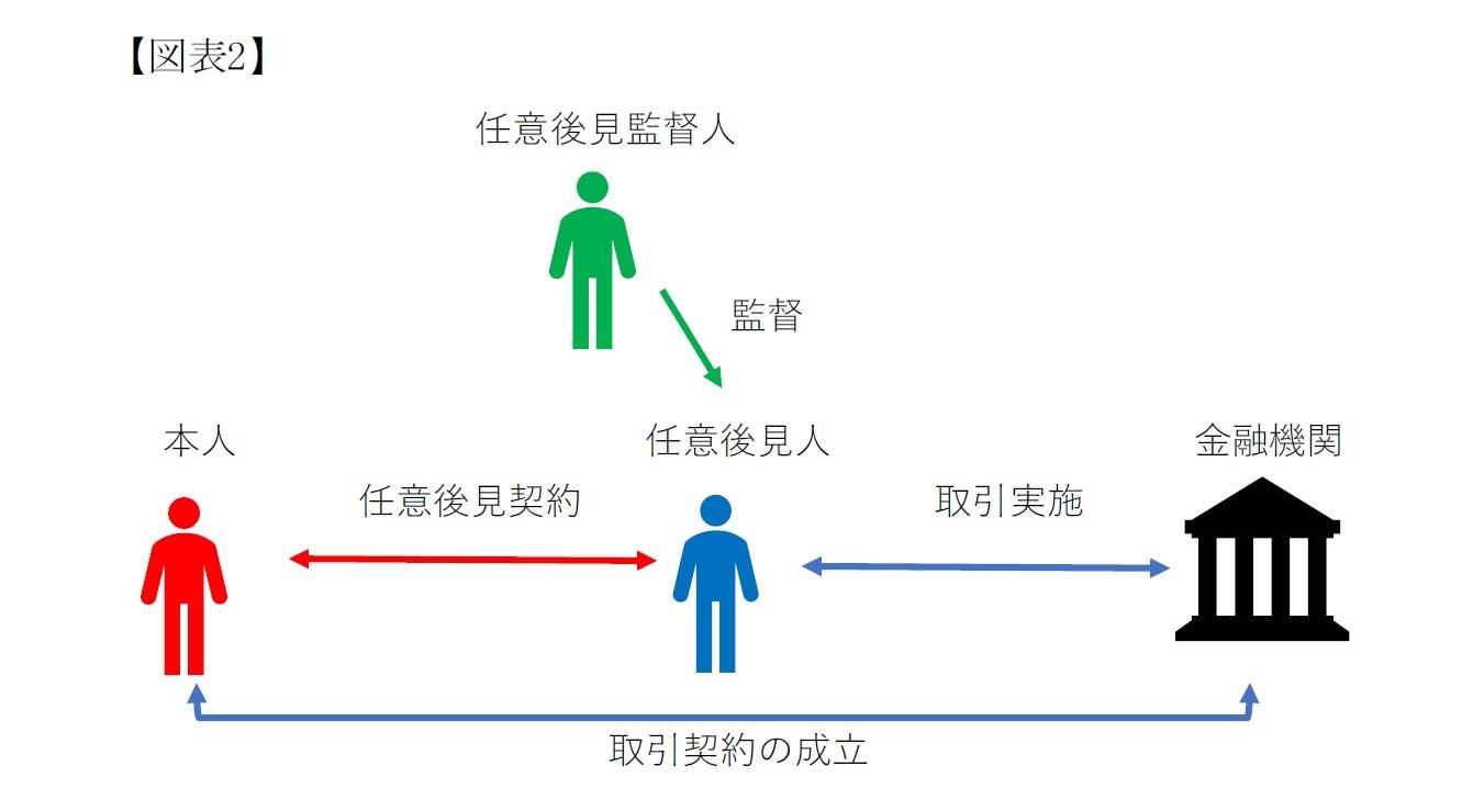 【図表2】後見登記等に関する法律第5条第6号