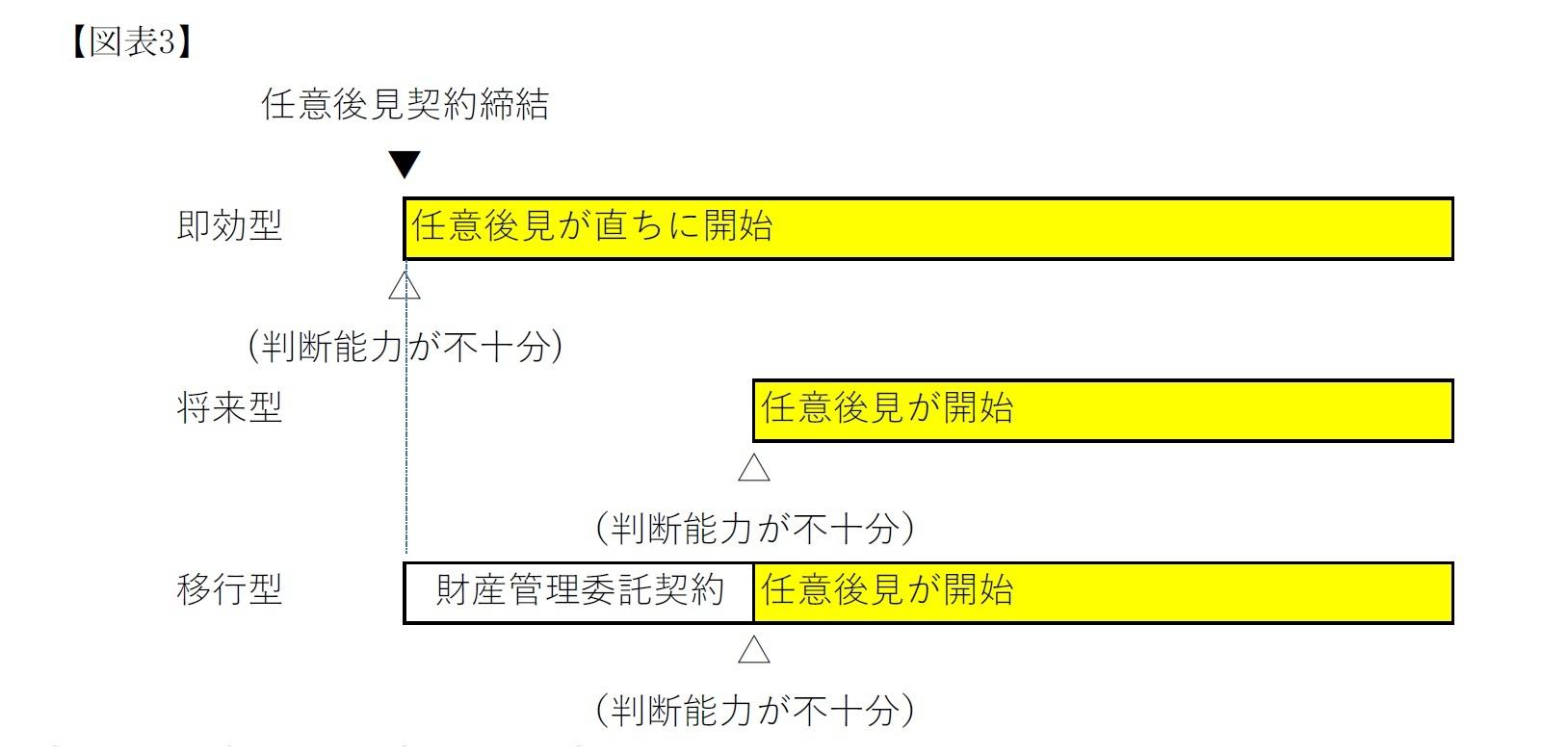 【図表3】移行型