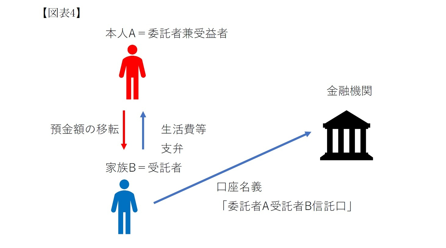 【図表4】信託法第3条